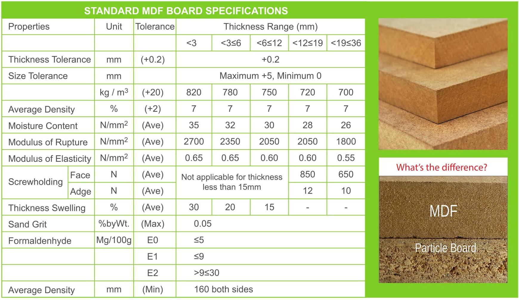 mdf board specifications